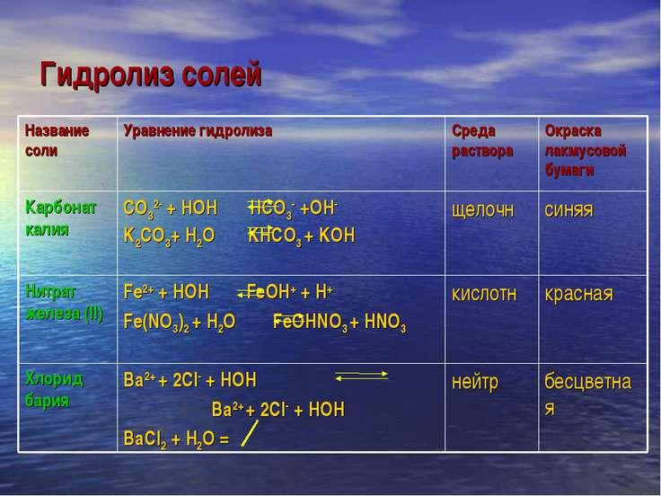Гидролиз солей
