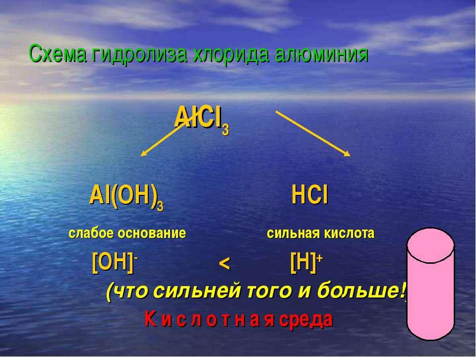 Схема гидролиза хлорида алюминия AlCl3 Al(OH)3 HCl слабое основание сильная к...