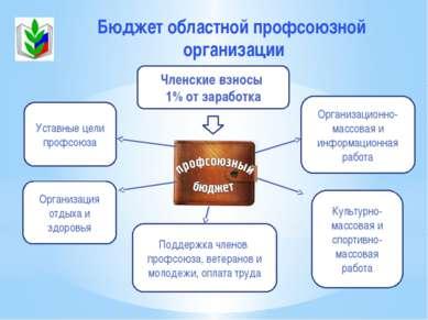Бюджет областной профсоюзной организации Членские взносы 1% от заработка Куль...