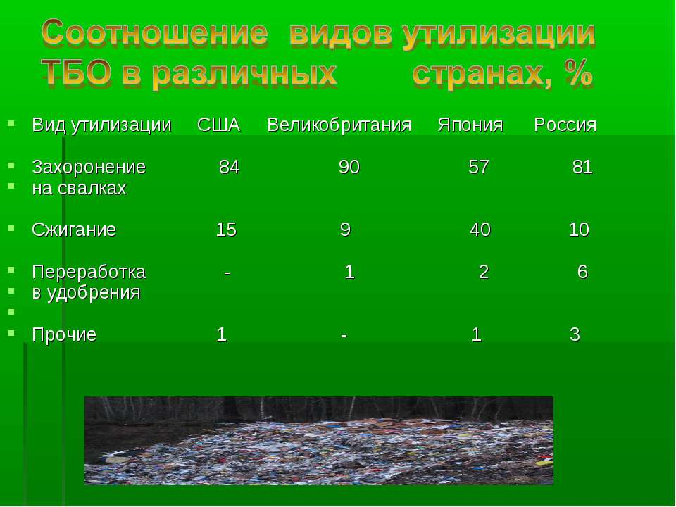 Вид утилизации США Великобритания Япония Россия Захоронение 84 90 57 81 на св...