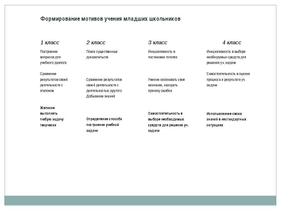 Формирование мотивов учения младших школьников 1 класс 2 класс 3 класс 4 клас...