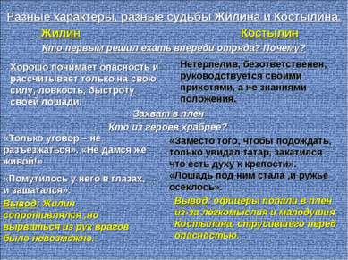 Разные характеры, разные судьбы Жилина и Костылина. Жилин Костылин Кто первым...