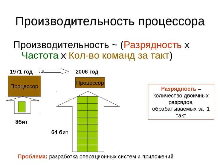 Производительность процессора Производительность ~ (Разрядность х Частота х К...