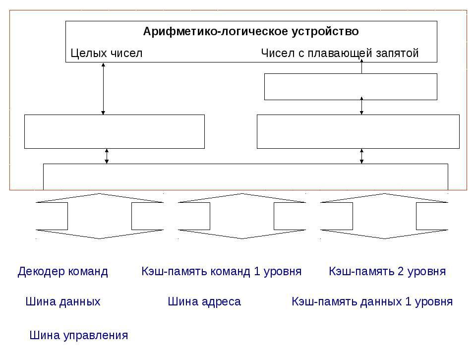 Арифметико-логическое устройство Целых чисел Чисел с плавающей запятой Декоде...