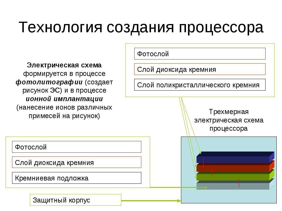 Кремниевая подложка Слой диоксида кремния Фотослой Слой поликристаллического ...