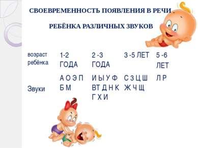 СВОЕВРЕМЕННОСТЬ ПОЯВЛЕНИЯ В РЕЧИ РЕБЁНКА РАЗЛИЧНЫХ ЗВУКОВ возраст ребёнка 1-2...