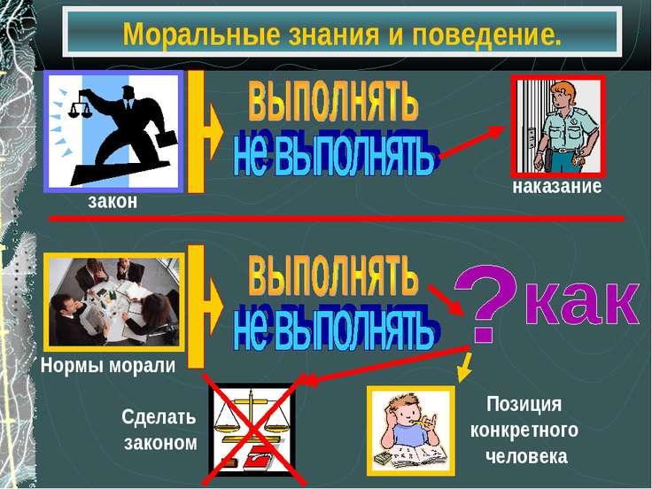 Моральные знания и поведение.