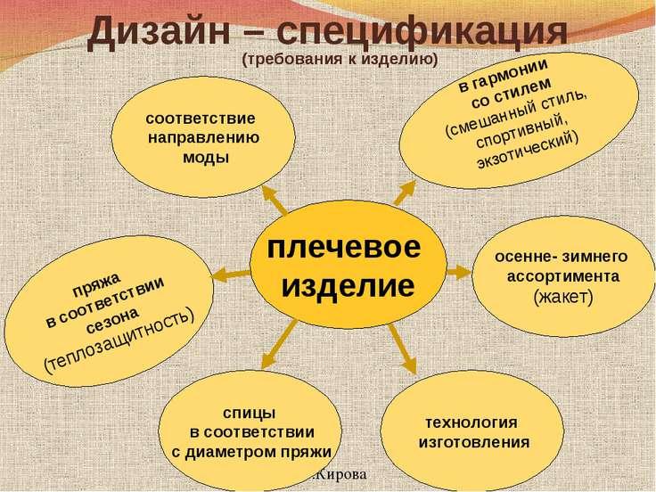 плечевое изделие Дизайн – спецификация (требования к изделию) (требования к и...
