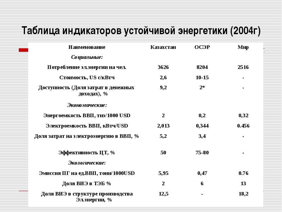 Таблица индикаторов устойчивой энергетики (2004г) Наименование Казахстан ОСЭР...