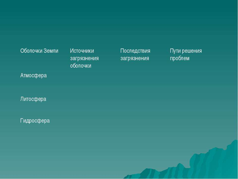 Оболочки Земли Источники загрязнения оболочки Последствия загрязнения Пути ре...