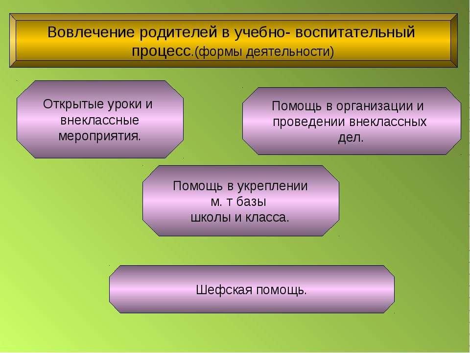 Вовлечение родителей в учебно- воспитательный процесс.(формы деятельности) От...