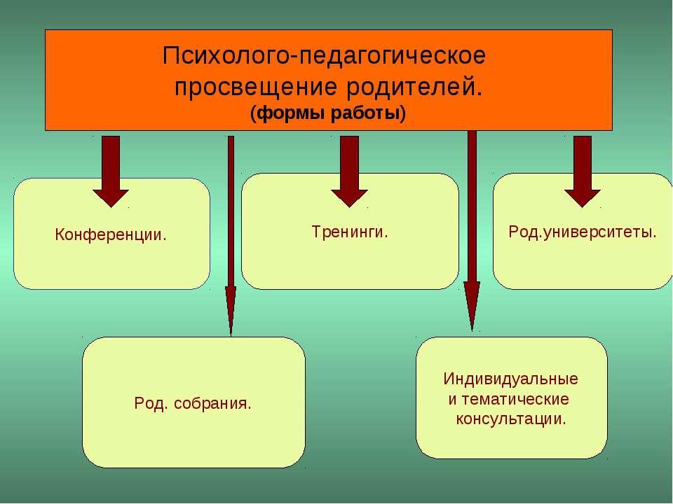 Психолого-педагогическое просвещение родителей. (формы работы) Конференции. Т...
