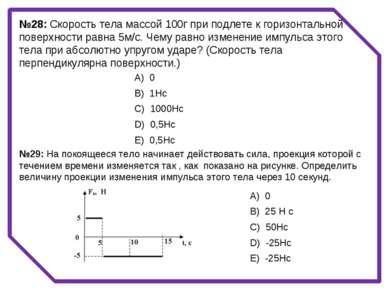 №28: Скорость тела массой 100г при подлете к горизонтальной поверхности равна...