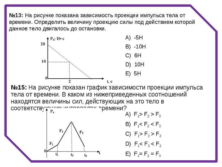 №13: На рисунке показана зависимость проекции импульса тела от времени. Опред...