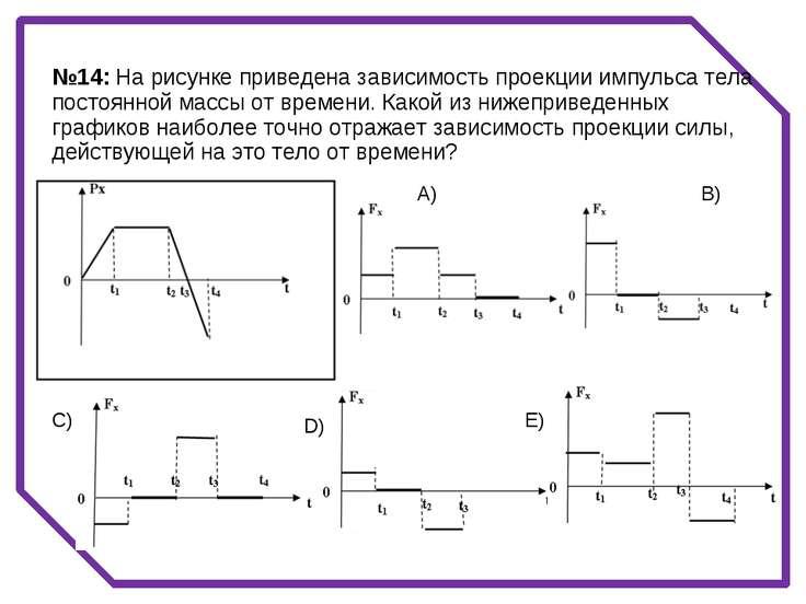 A) B) C) D) E) №14: На рисунке приведена зависимость проекции импульса тела п...