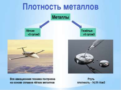 Плотность металлов Металлы Лёгкие ρ5 гр/см3 Вся авиационная техника построена...