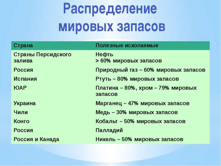 Распределение мировых запасов Страна Полезные ископаемые Страны Персидскогоза...