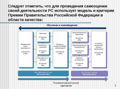 Российский морской регистр судоходства * Следует отметить, что для проведения...