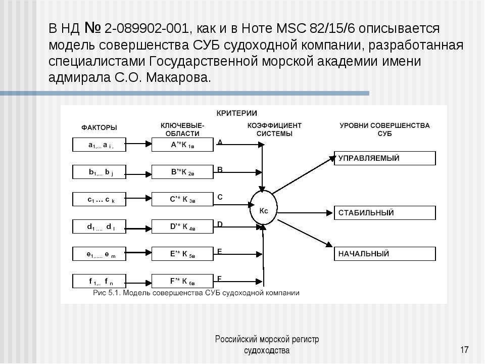 Российский морской регистр судоходства * В НД № 2-089902-001, как и в Ноте MS...