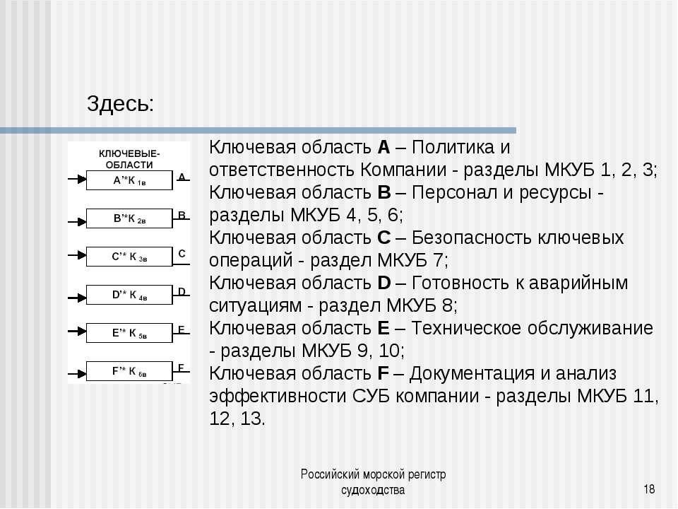 Российский морской регистр судоходства * Ключевая область А – Политика и отве...