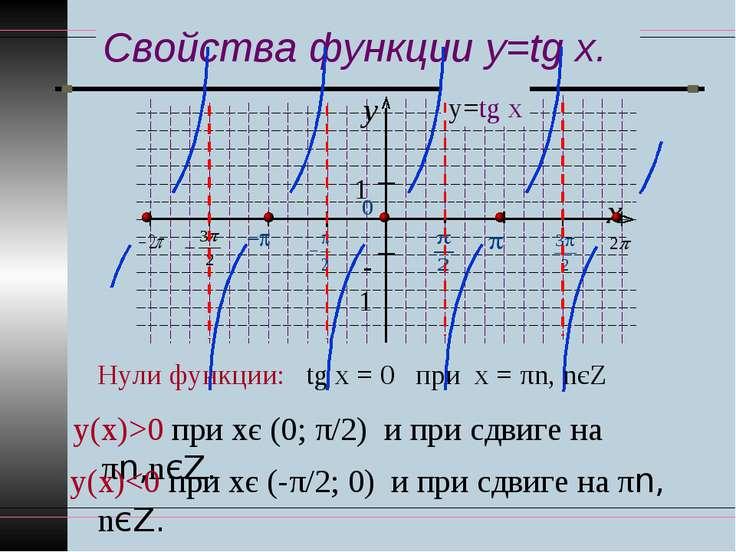Свойства функции y=tg x. Нули функции: tg х = 0 при х = πn, nєZ у(х)>0 при хє...