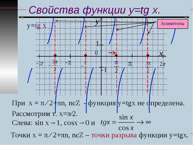 Свойства функции y=tg x. у=tg x При х = π ∕ 2+πn, nєZ - функция у=tgx не опре...