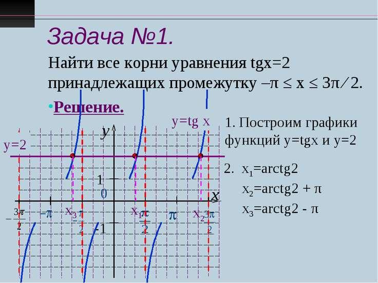Задача №1. Найти все корни уравнения tgx=2 принадлежащих промежутку –π ≤ х ≤ ...