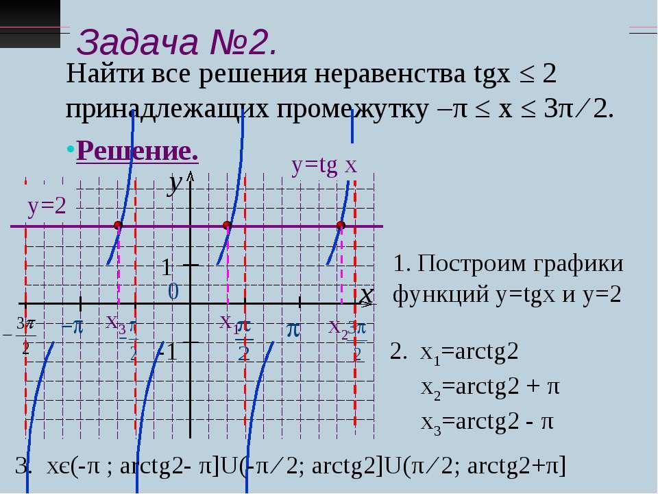 Задача №2. Найти все решения неравенства tgx ≤ 2 принадлежащих промежутку –π ...