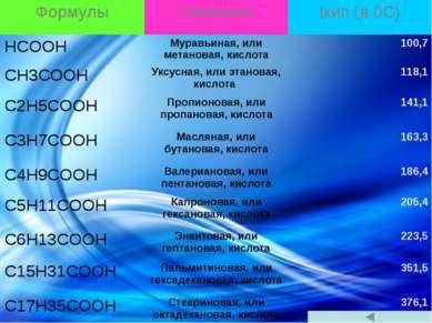 Формулы Названия tкип(в0С) HCOOH Муравьиная, или метановая, кислота 100,7 CH3...