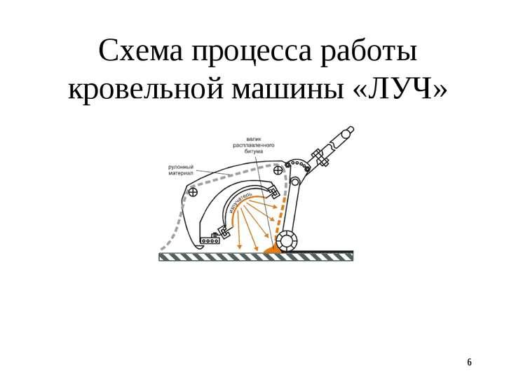 * Схема процесса работы кровельной машины «ЛУЧ»