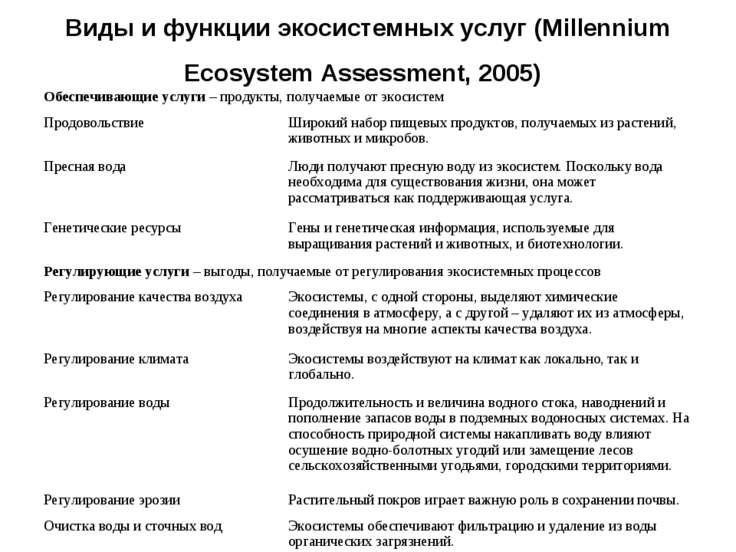 Виды и функции экосистемных услуг (Millennium Ecosystem Assessment, 2005)