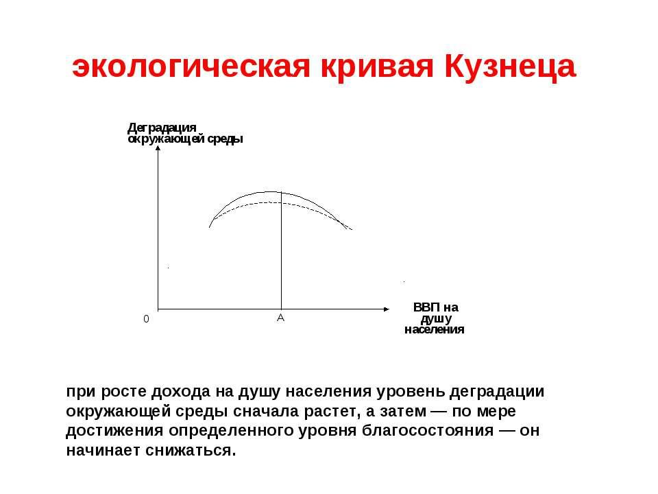 экологическая кривая Кузнеца при росте дохода на душу населения уровень дегра...