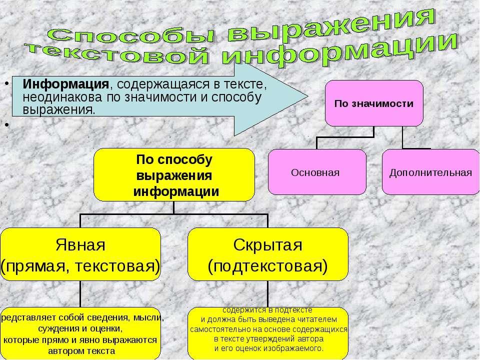 Информация, содержащаяся в тексте, неодинакова по значимости испособу выраже...