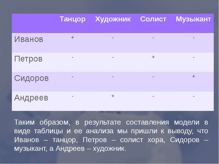 Таким образом, в результате составления модели в виде таблицы и ее анализа мы...