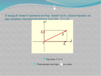 В каждый момент времени вектор может быть спроектирован на две взаимно перпен...