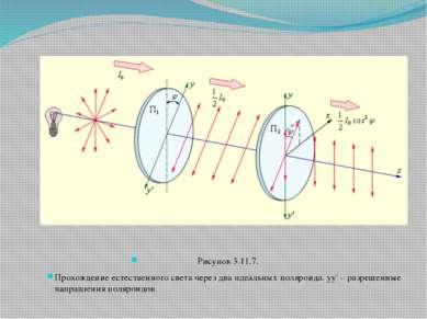 Рисунок 3.11.7. Прохождение естественного света через два идеальных поляроида...