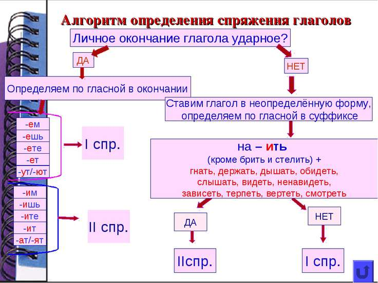 Алгоритм определения спряжения глаголов Личное окончание глагола ударное? ДА ...