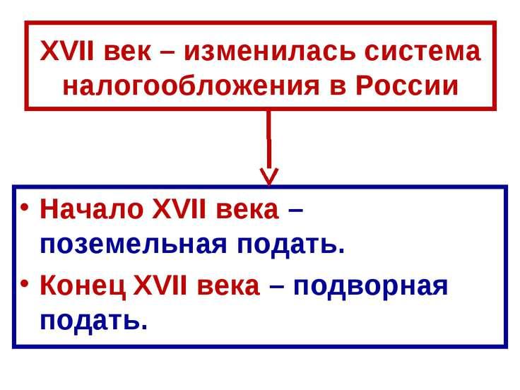 XVII век – изменилась система налогообложения в России Начало XVII века – поз...