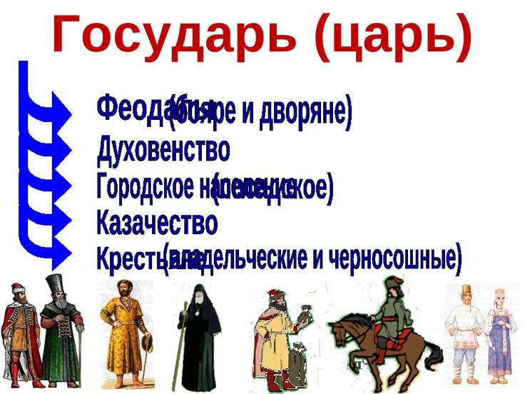 Сословия XVII века Государь (царь)