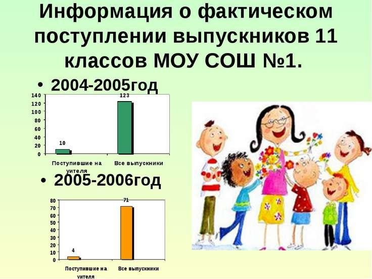 Информация о фактическом поступлении выпускников 11 классов МОУ СОШ №1. 2004-...