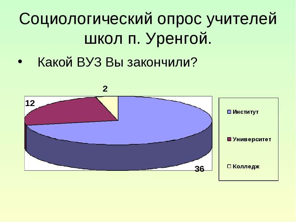 Социологический опрос учителей школ п. Уренгой. Какой ВУЗ Вы закончили?