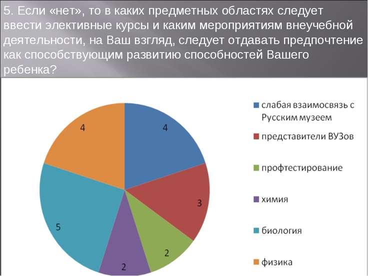 5. Если «нет», то в каких предметных областях следует ввести элективные курсы...