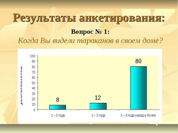 Результаты анкетирования: Вопрос № 1: Когда Вы видели тараканов в своем доме?
