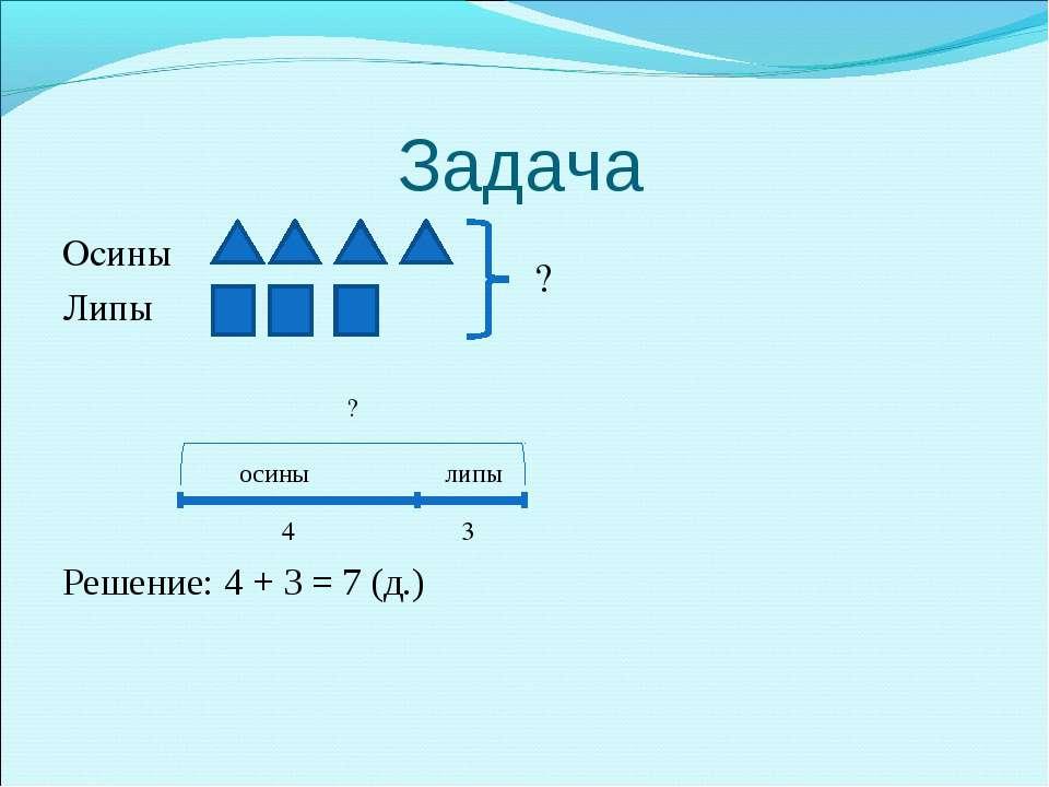 Задача Осины Липы Решение: 4 + 3 = 7 (д.) ? осины липы 4 3 ?