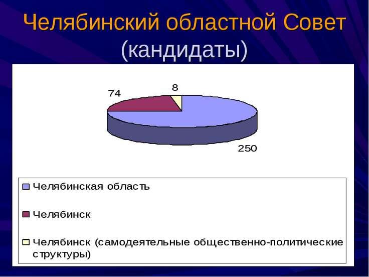 Челябинский областной Совет (кандидаты)