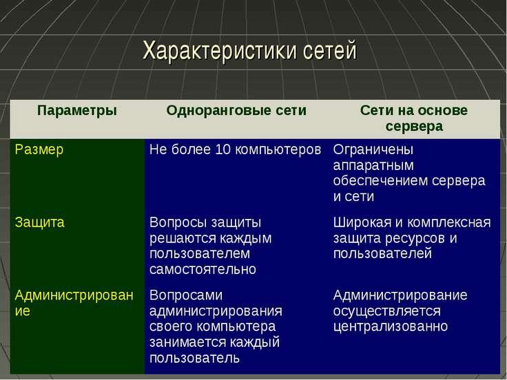 Характеристики сетей Параметры Одноранговые сети Сети на основе сервера Разме...