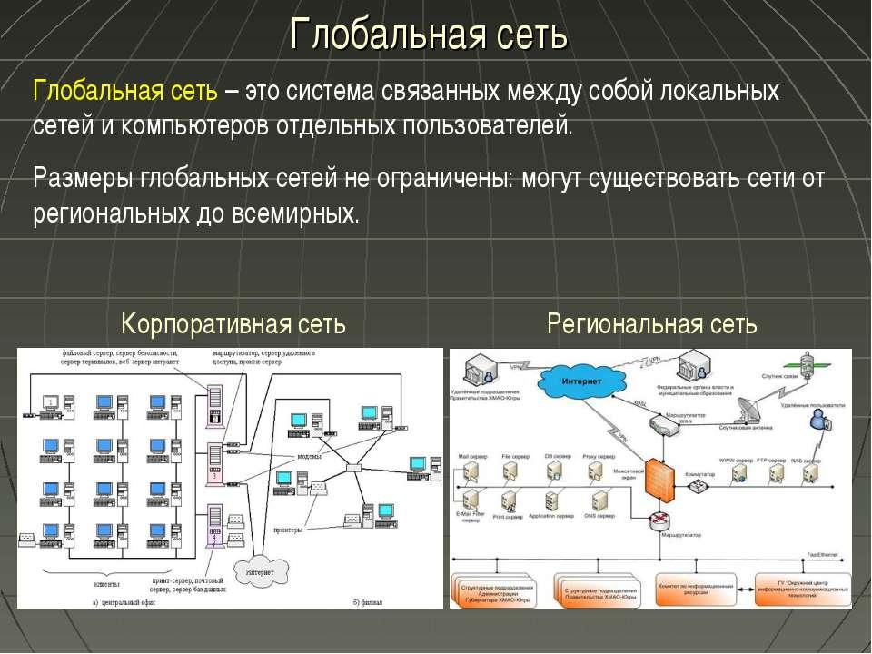 Глобальная сеть Глобальная сеть – это система связанных между собой локальных...