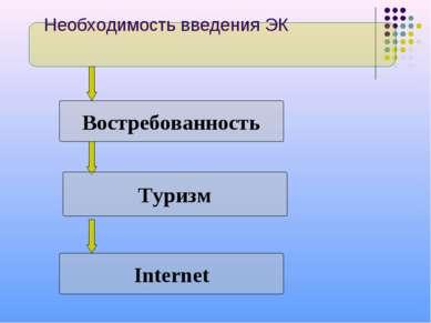 Востребованность Необходимость введения ЭК Internet Туризм