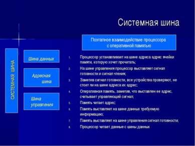 Системная шина Процессор устанавливает на шине адреса адрес ячейки памяти, ко...