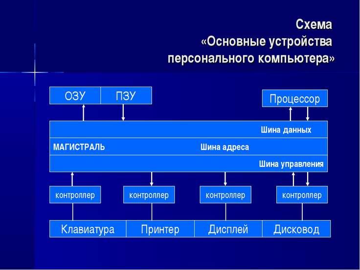 Схема «Основные устройства персонального компьютера» ОЗУ ПЗУ Процессор Шина д...